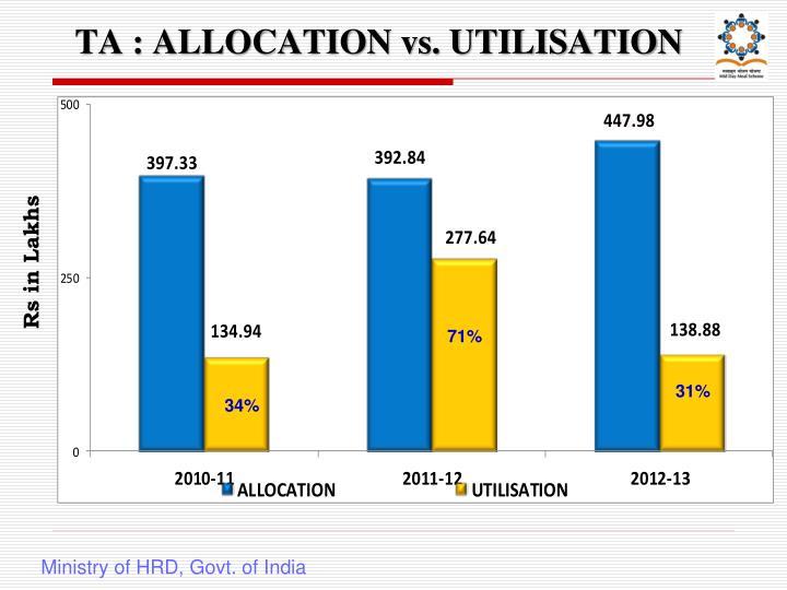 TA : ALLOCATION vs. UTILISATION