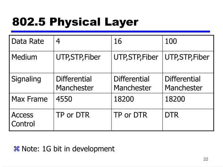802.5 Physical Layer