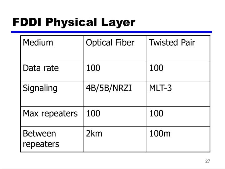FDDI Physical Layer