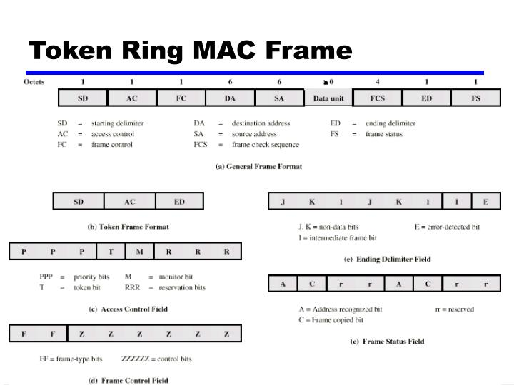 Token Ring MAC Frame