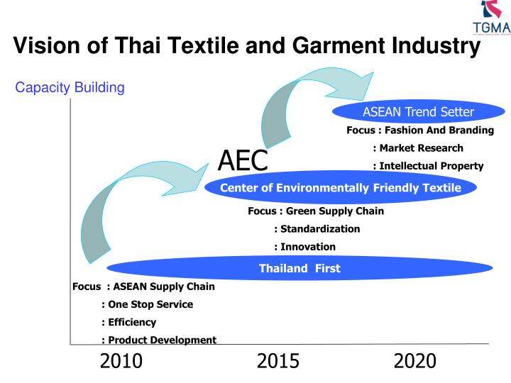 Vision of Thai Textile and Garment Industry