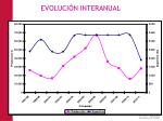 evoluci n interanual2