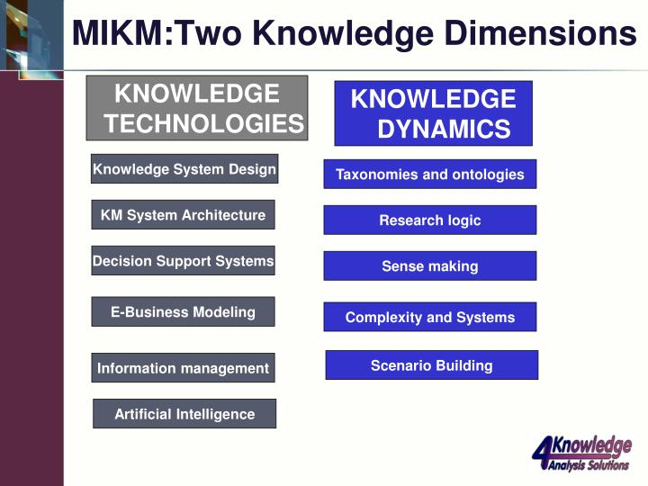 MIKM:Two Knowledge Dimensions