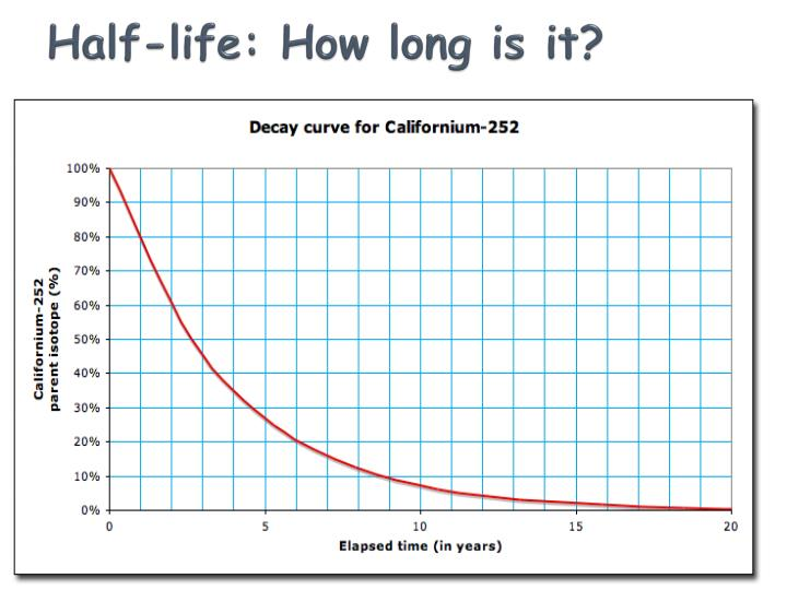 Half-life: How long is it?