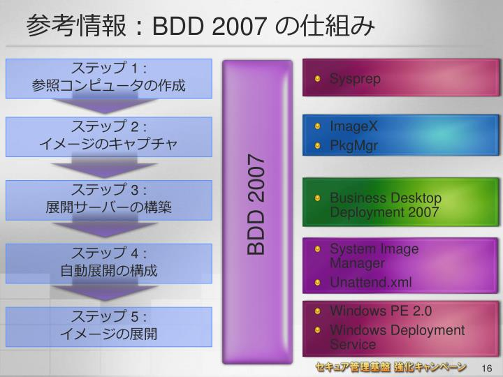 BDD 2007