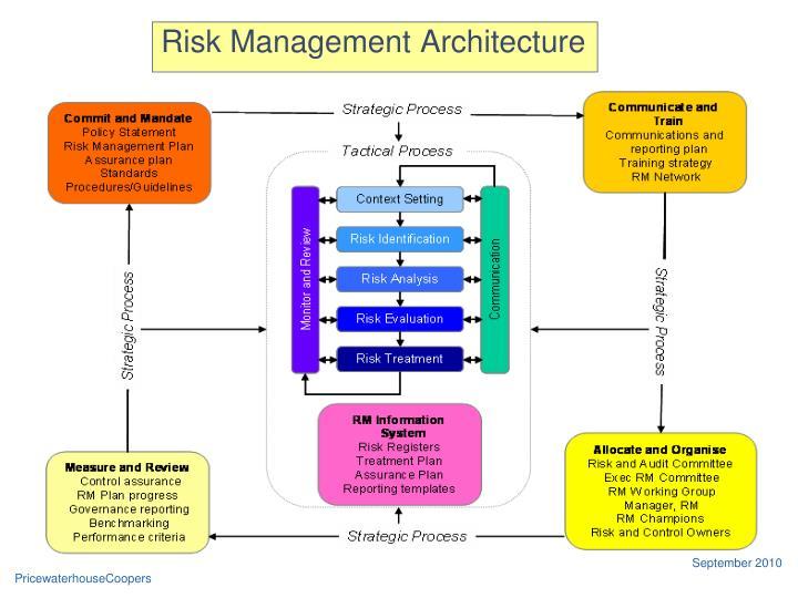 Risk Management Architecture