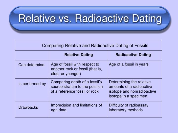 Relative and radiometric dating in fossils