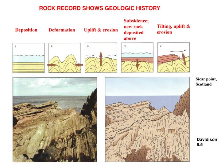 ROCK RECORD SHOWS GEOLOGIC HISTORY