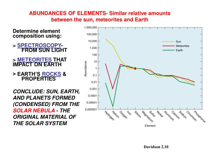 ABUNDANCES OF ELEMENTS- Similar relative amounts between the sun, meteorites and Earth