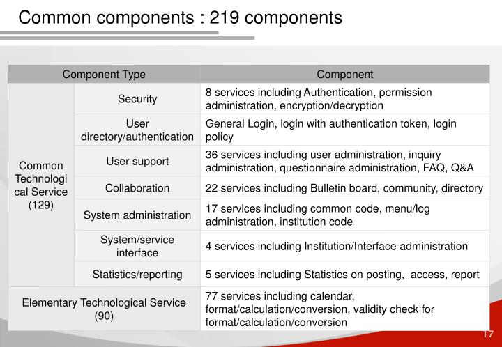 Common components : 219 components