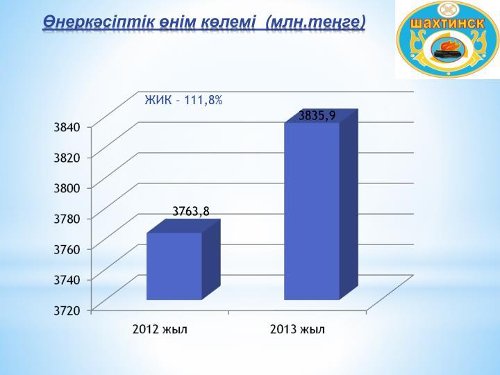 ЖИК – 111,8%
