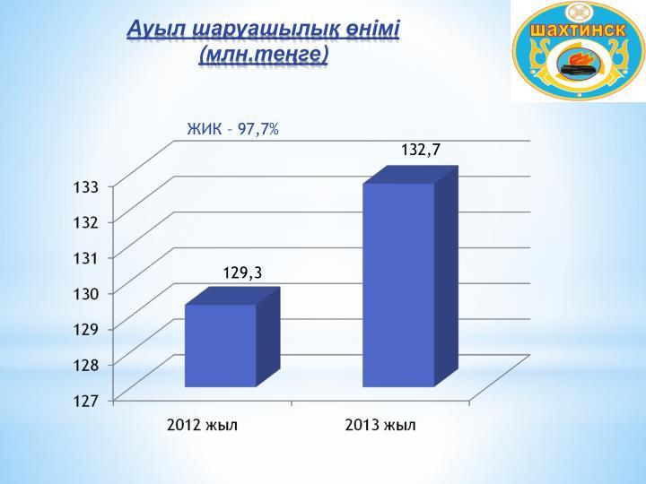 ЖИК – 97,7%