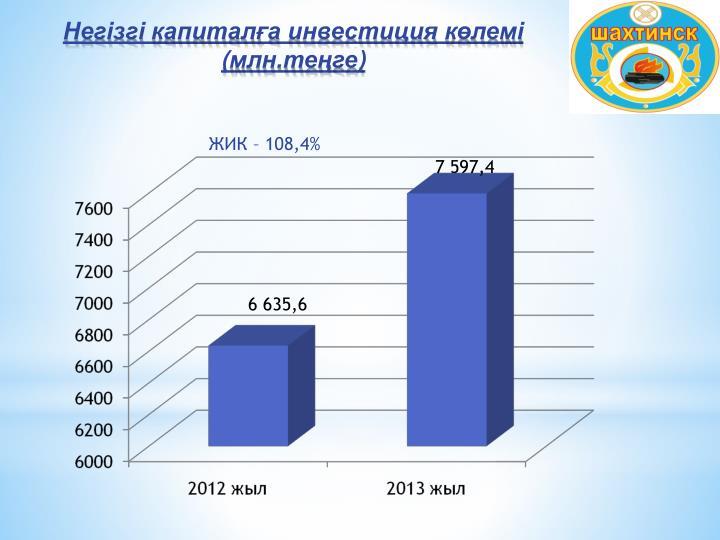 ЖИК – 108,4%