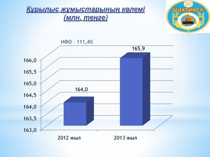 ИФО – 111,4%