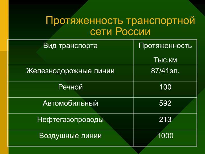 Протяженность транспортной сети России