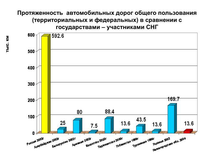 Протяженность автомобильных дорог общего пользования (территориальных и федеральных) в сравнении с государствами – участниками СНГ