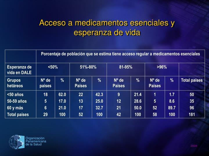 Acceso a medicamentos esenciales y esperanza de vida