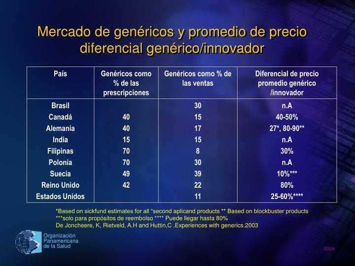 Mercado de genéricos y promedio de precio diferencial genérico/innovador
