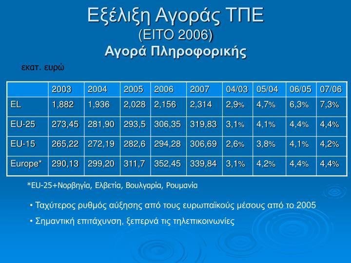 Εξέλιξη Αγοράς ΤΠΕ