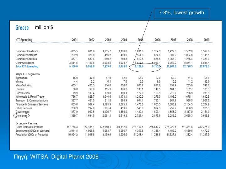 7-8%, lowest growth