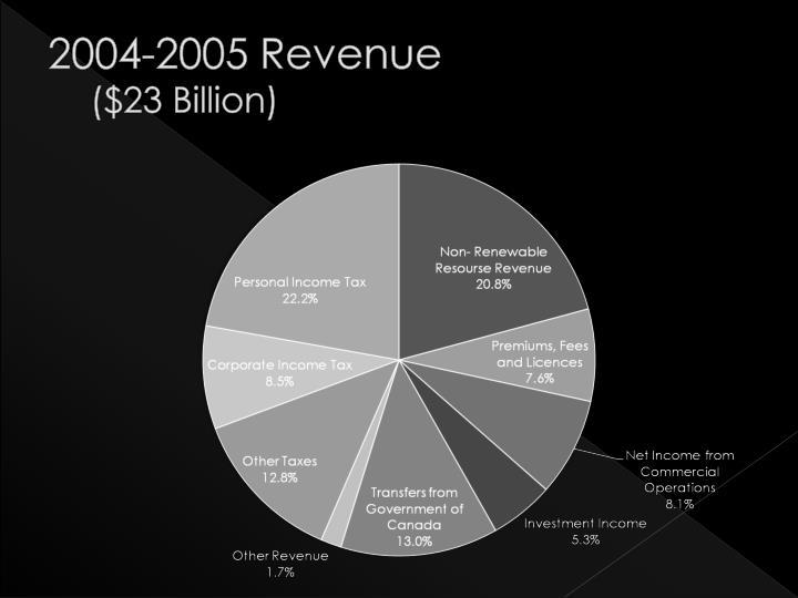2004-2005 Revenue