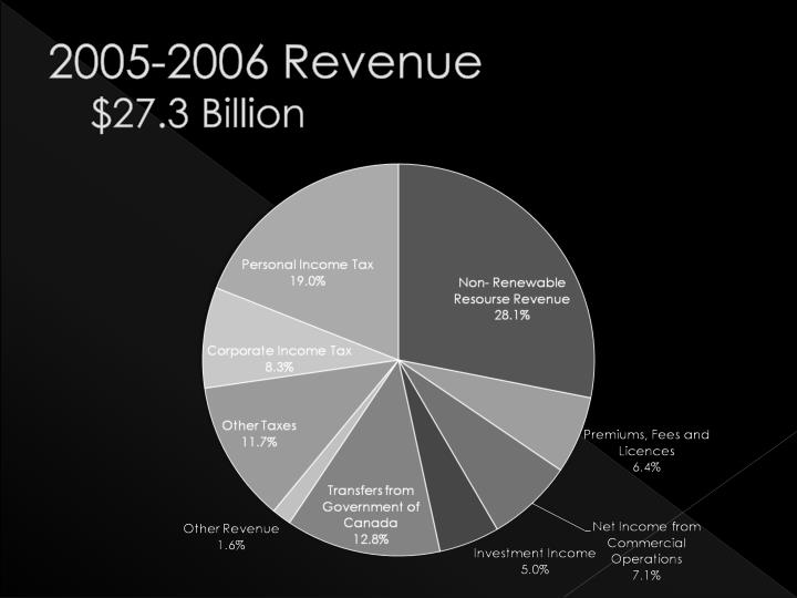 2005-2006 Revenue