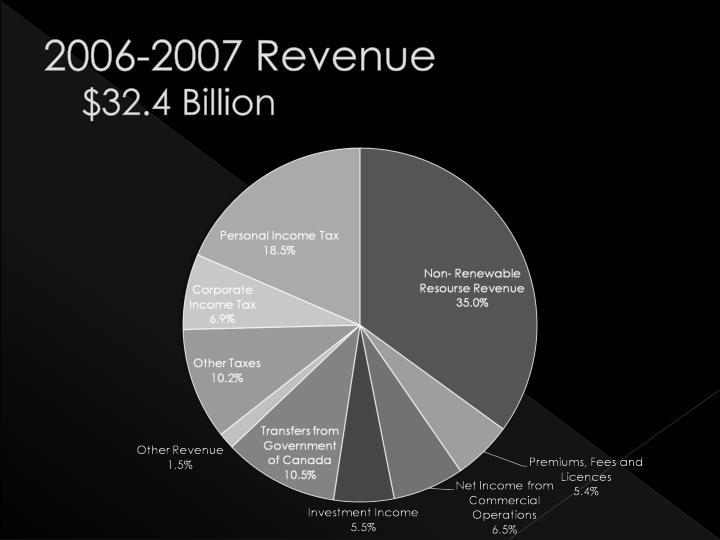 2006-2007 Revenue