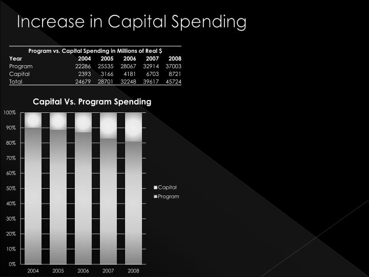 Increase in Capital Spending