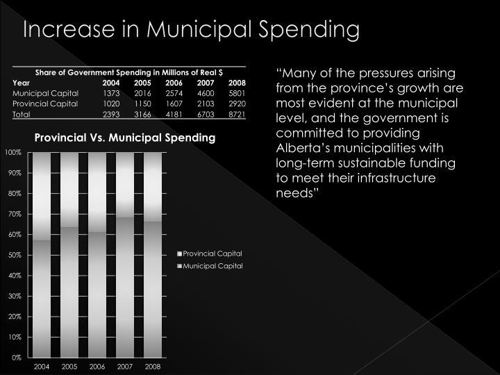 Increase in Municipal Spending