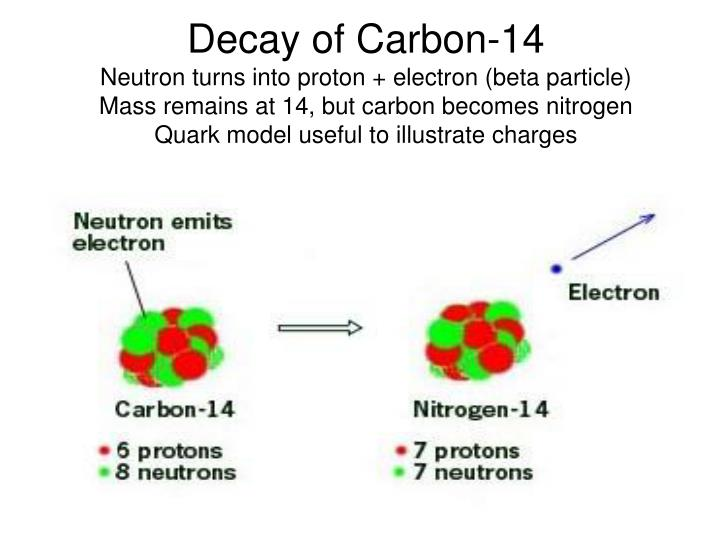 When these energetic neutrons collide with a nitrogen-14 (seven protons, seven.