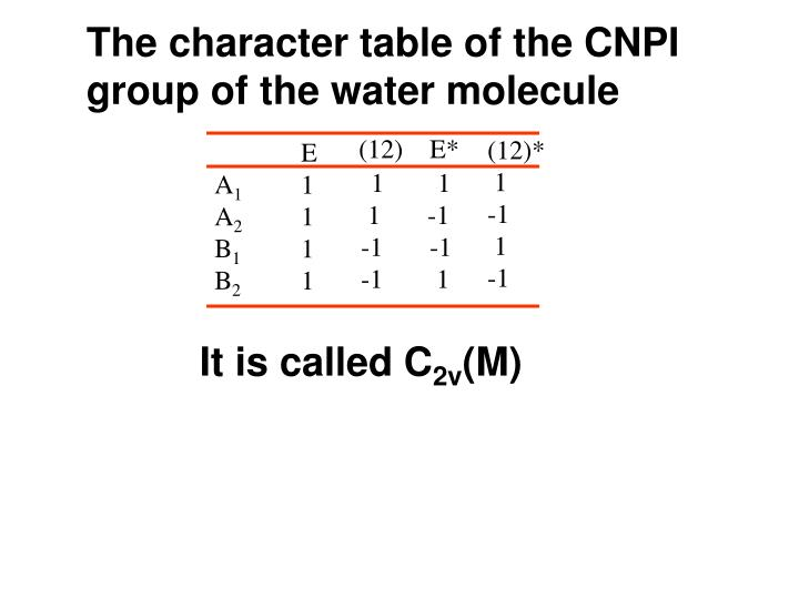 The character table of the CNPI