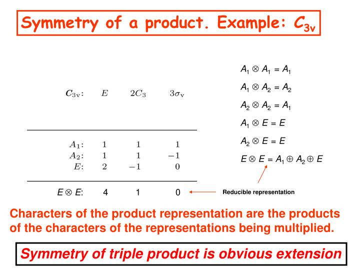 Symmetry of a product. Example: