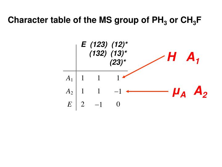 Character table of the MS group of PH