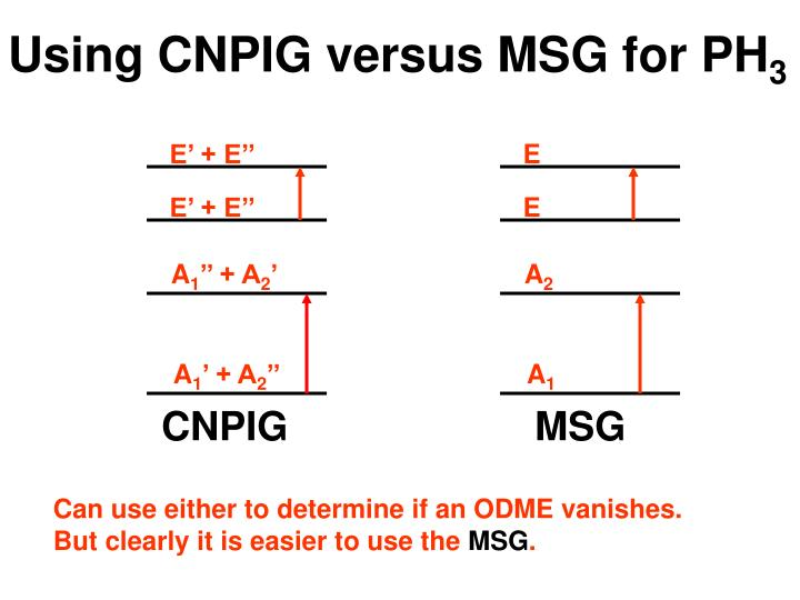 Using CNPIG versus MSG for PH