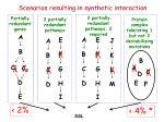 scenarios resulting in synthetic interaction