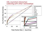 ssl vs protein interaction combining with other relationships1