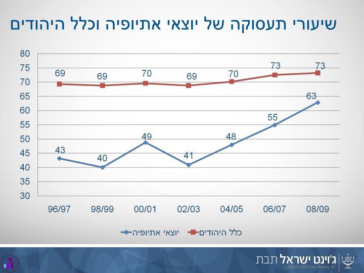 שיעורי תעסוקה של יוצאי אתיופיה וכלל היהודים