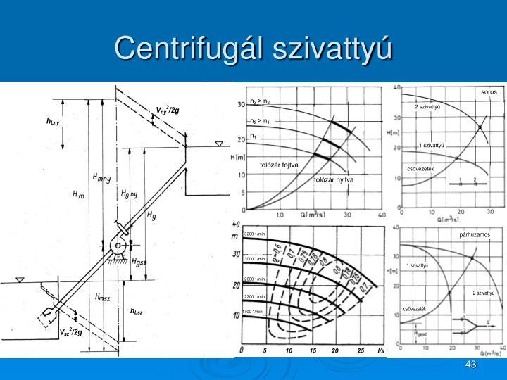 Centrifugál szivattyú