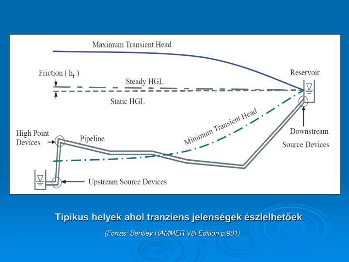 Tipikus helyek ahol tranziens jelenségek észlelhetőek