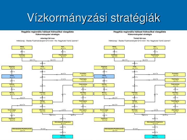 Vízkormányzási stratégiák