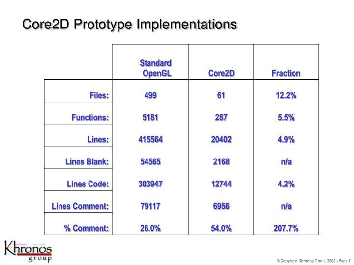 Core2D Prototype Implementations