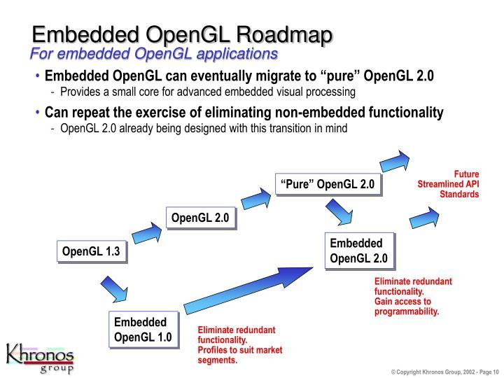 Embedded OpenGL Roadmap