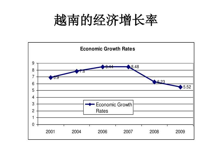 越南的经济增长率