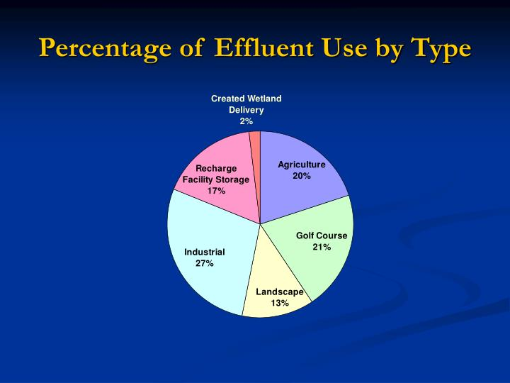 Percentage of Effluent Use by Type
