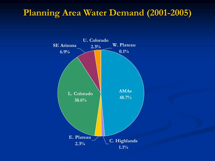 Planning Area Water Demand (2001-2005)