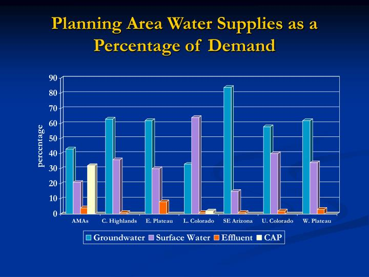 Planning Area Water Supplies as a Percentage of Demand