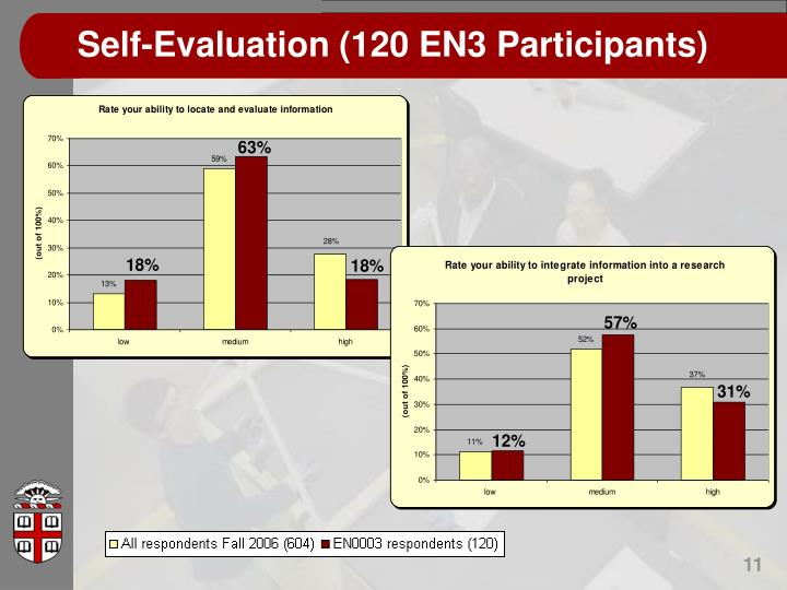 Self-Evaluation (120 EN3 Participants)
