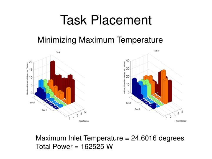 Task Placement