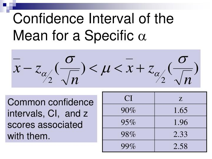 Confidence Interval of the Mean for a Specific