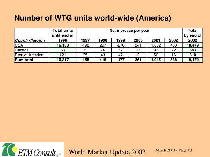 Number of WTG units world-wide (America)